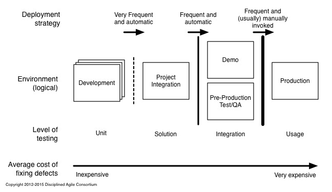 Continuous deployment process