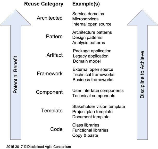 Reuse types