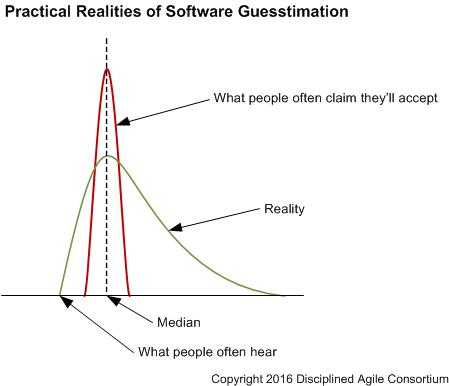 Practical Realities of Software Guesstimation