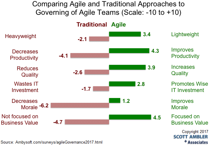Governance Effectiveness with Agile Teams