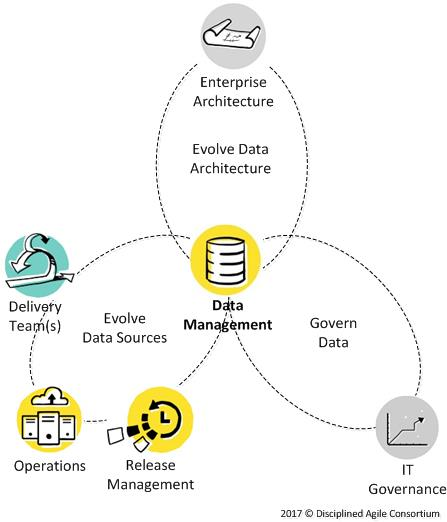 Data Management external workflow