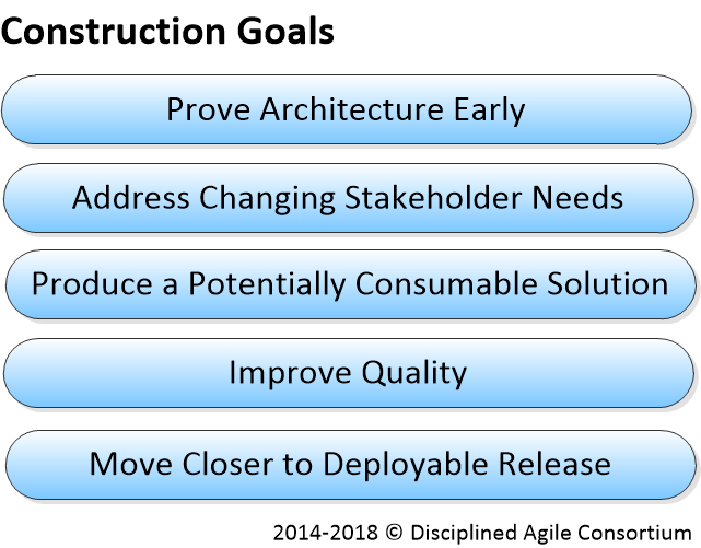 Disciplined Agile Delivery Construction Goals