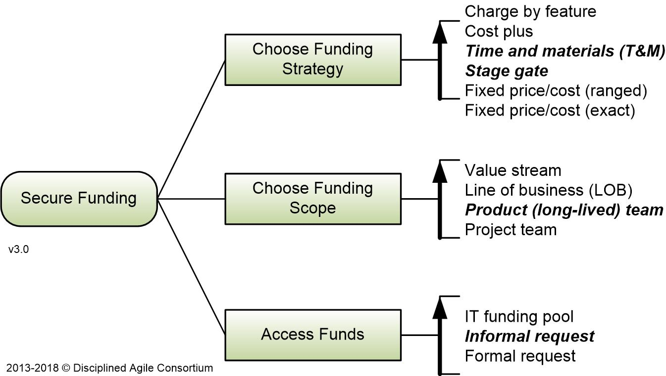 Secure Funding process goal