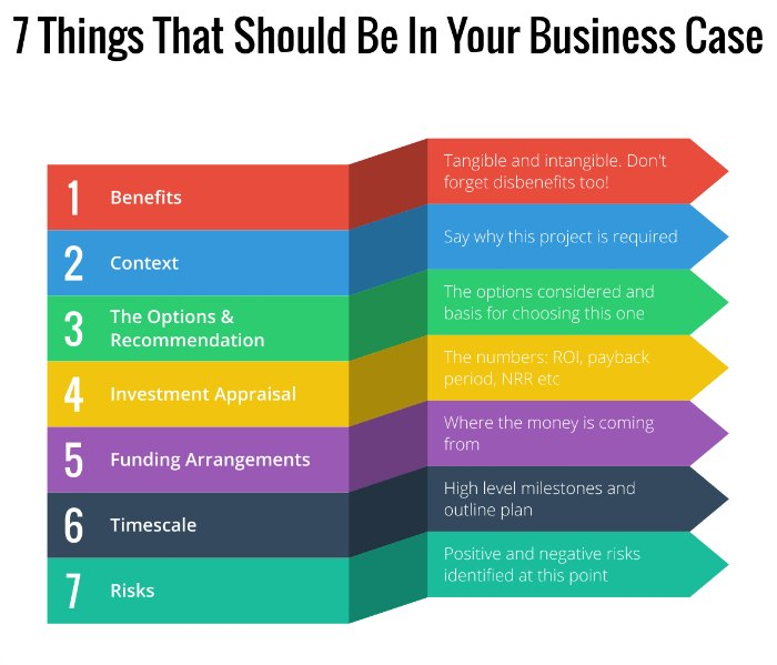 7 Things That Should Be In Your Business Case