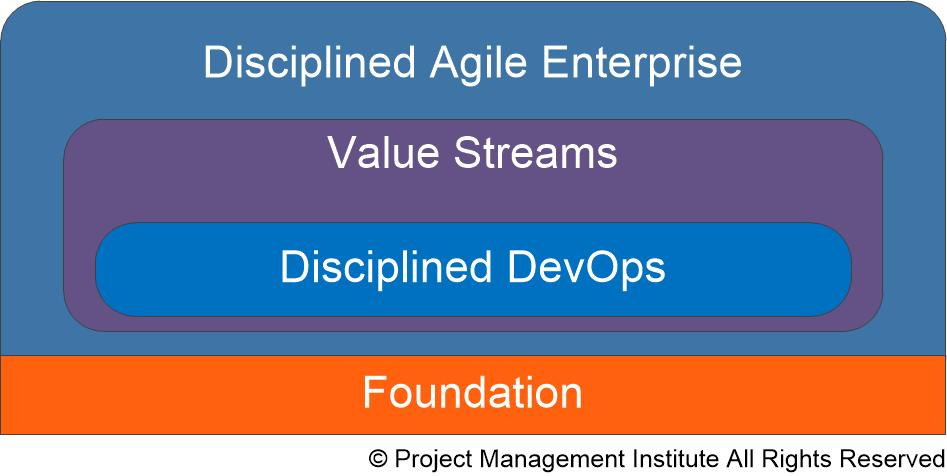 Disciplined Agile Layer Overview