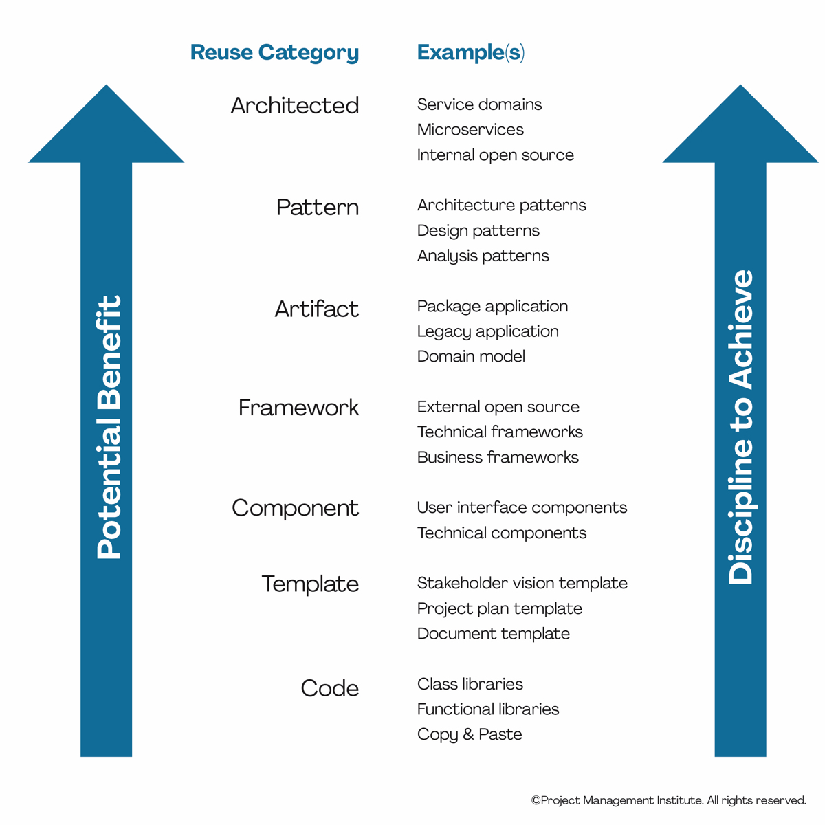 Disciplined Agile reuse types