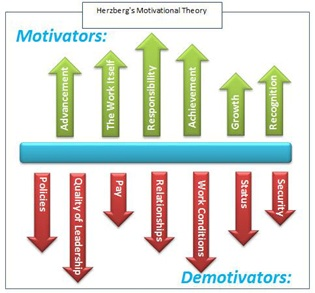 Herzberg's Motivational Theory